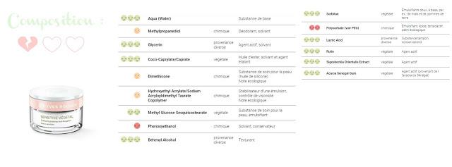composition crème hydratante sensitive végétal yves rocher